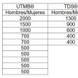 Captura de los premios repartidos en las diferentes modalidades del UTMB