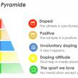 Clasificación de perfiles en los análisis previos a las carreras