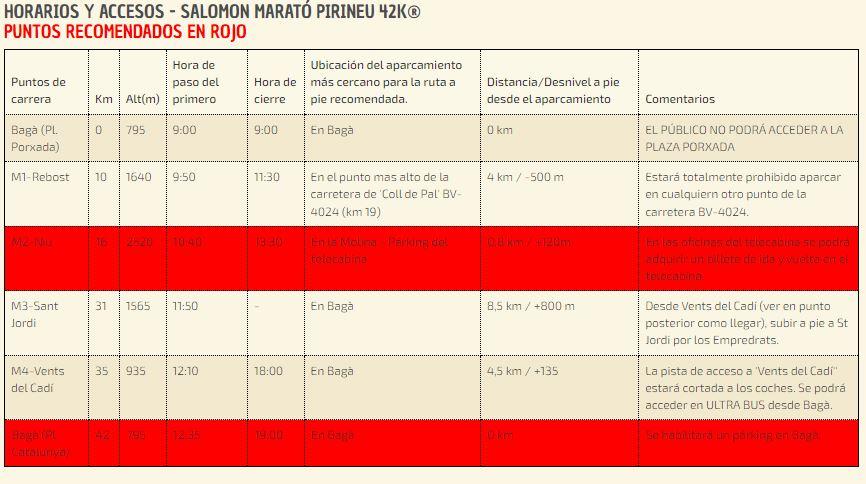 Puntos de acceso para el público en Marató Pirineu 2021