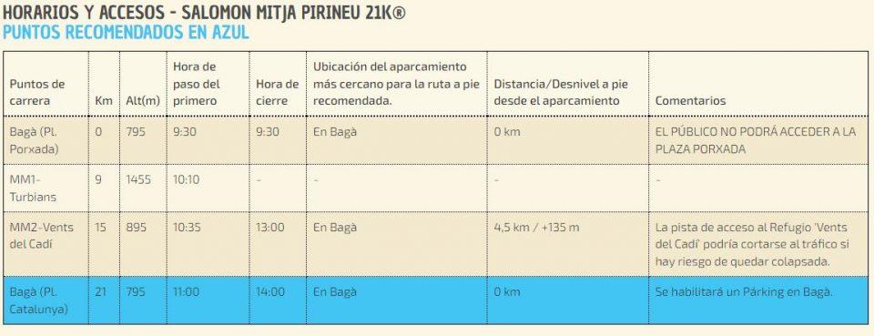 Puntos de acceso para el público en Mitja Pirineu 2021